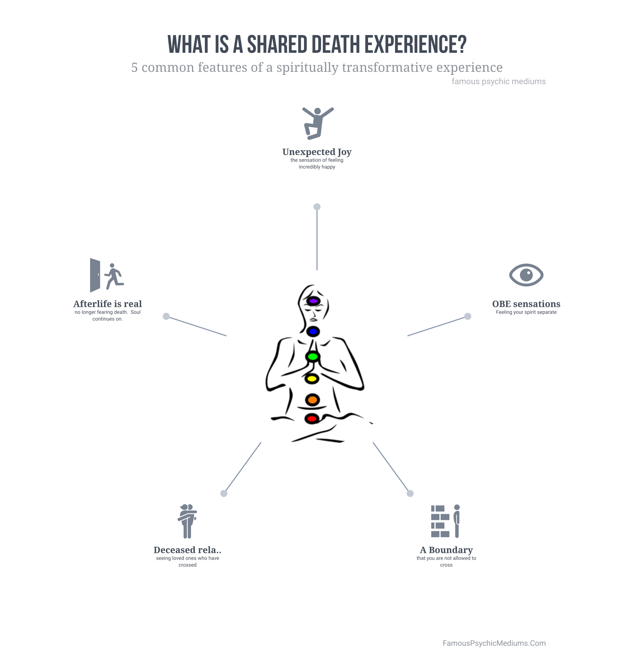 shared death experiences